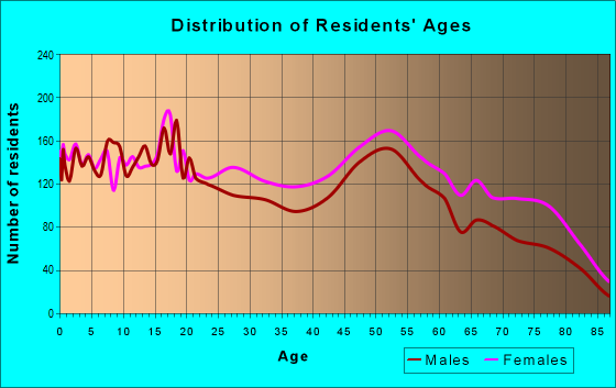 Age and Sex of Residents in zip code 64130