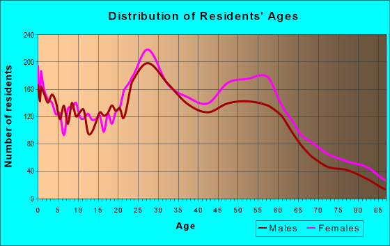 Age and Sex of Residents in zip code 64131