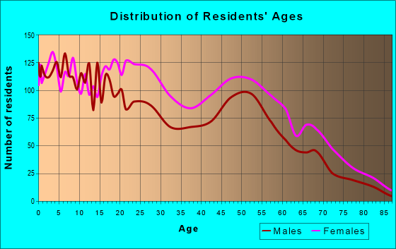 Age and Sex of Residents in zip code 64132