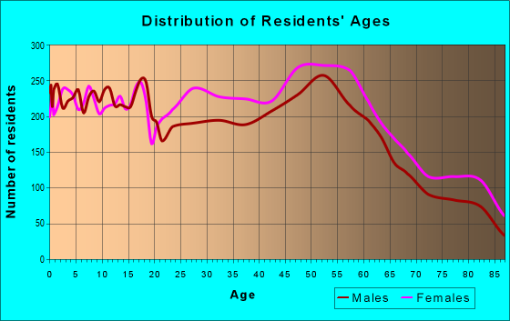 Age and Sex of Residents in zip code 64133