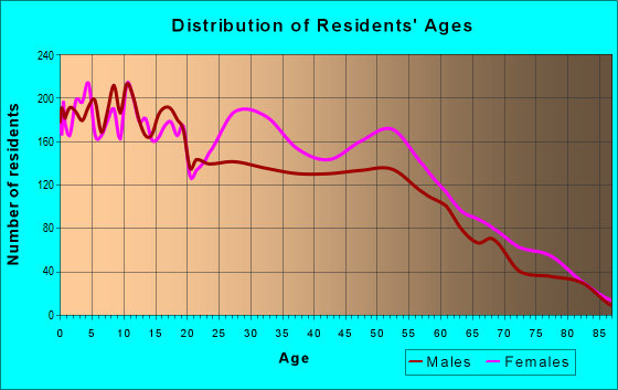 Age and Sex of Residents in zip code 64134