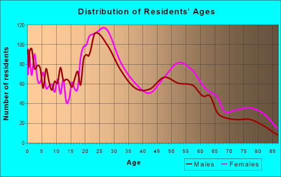 Age and Sex of Residents in zip code 64137