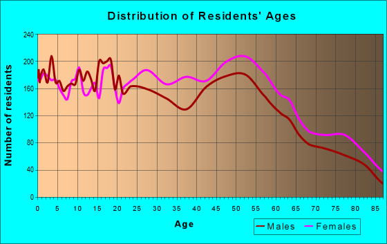 Age and Sex of Residents in zip code 64138