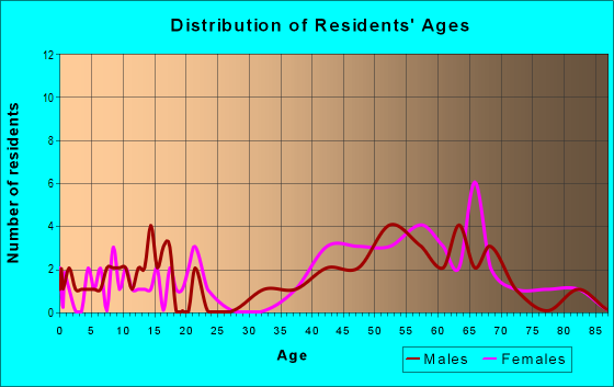 Age and Sex of Residents in zip code 64149