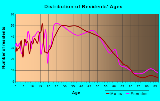 Age and Sex of Residents in zip code 64153