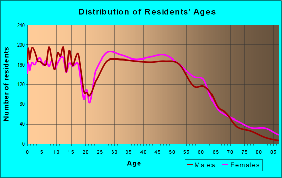 Age and Sex of Residents in zip code 64155