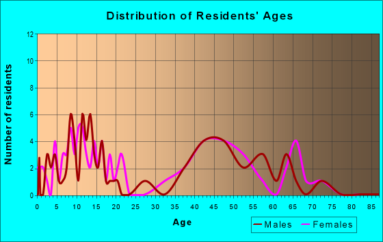 Age and Sex of Residents in zip code 64167