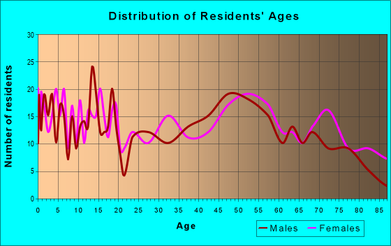 Age and Sex of Residents in zip code 64402