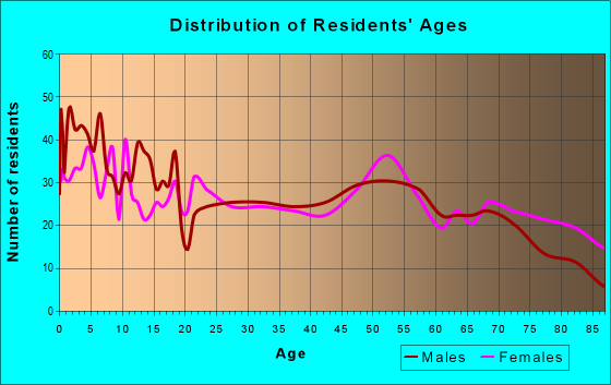 Age and Sex of Residents in zip code 64424