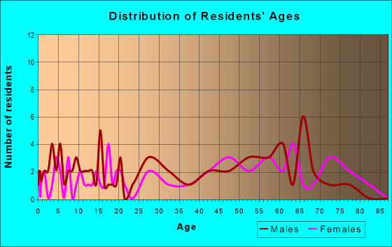 Age and Sex of Residents in zip code 64431