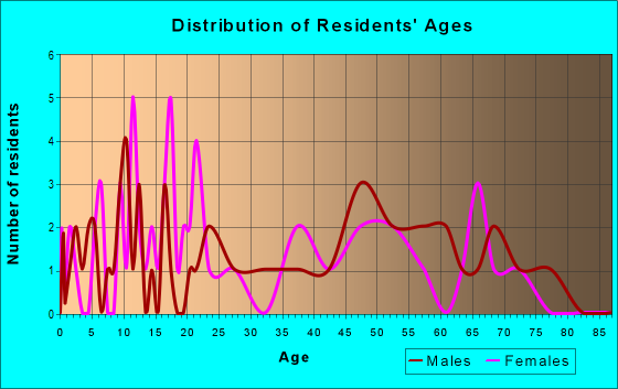 Age and Sex of Residents in zip code 64438