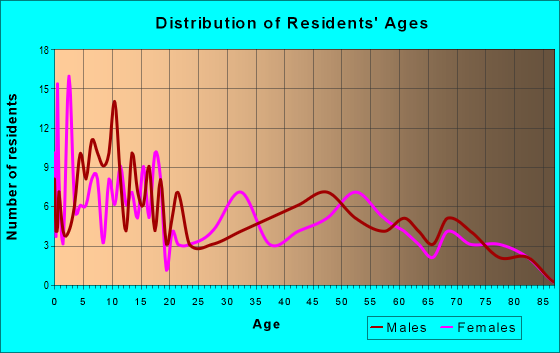 Age and Sex of Residents in zip code 64442