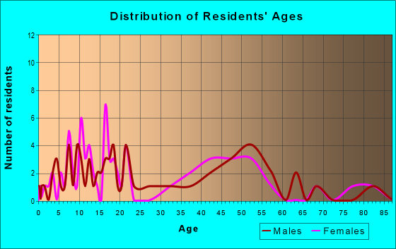 Age and Sex of Residents in zip code 64457