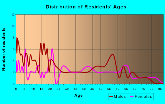 Age and Sex of Residents in zip code 64475