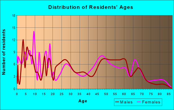 Age and Sex of Residents in zip code 64479