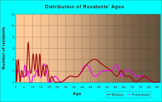 Age and Sex of Residents in zip code 64480