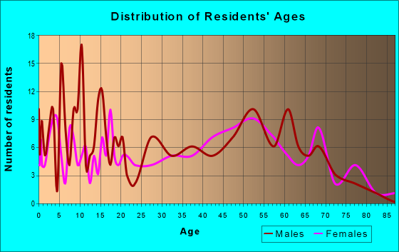 Age and Sex of Residents in zip code 64494