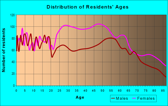 Age and Sex of Residents in zip code 64601
