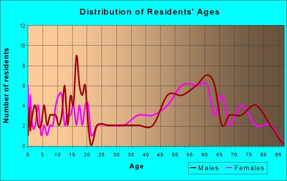 Age and Sex of Residents in zip code 64632