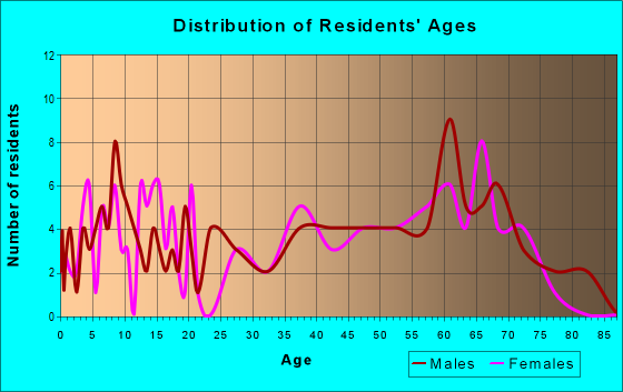 Age and Sex of Residents in zip code 64637