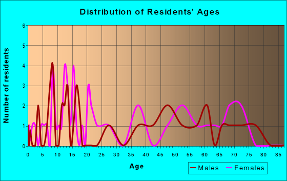Age and Sex of Residents in zip code 64639