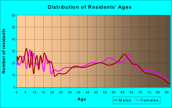 Age and Sex of Residents in zip code 64640