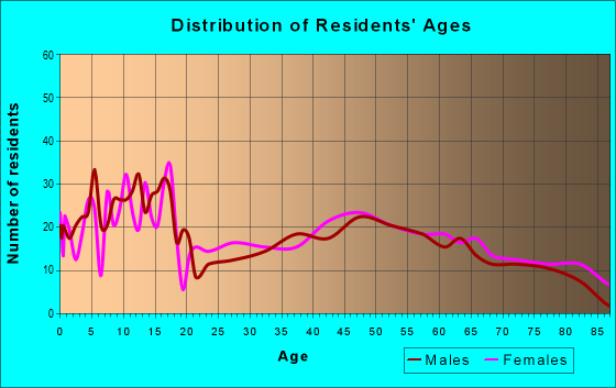 Age and Sex of Residents in zip code 64644