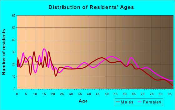 Age and Sex of Residents in zip code 64658