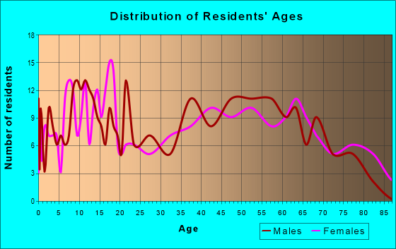 Age and Sex of Residents in zip code 64668