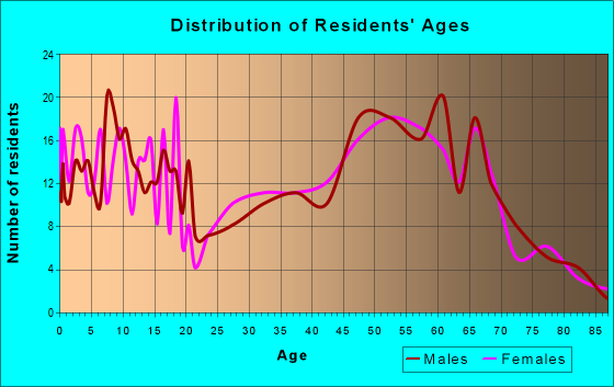 Age and Sex of Residents in zip code 64671
