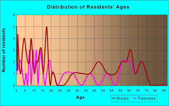 Age and Sex of Residents in zip code 64672