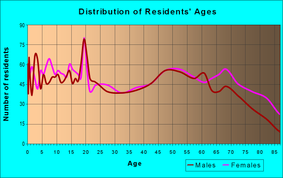 Age and Sex of Residents in zip code 64683