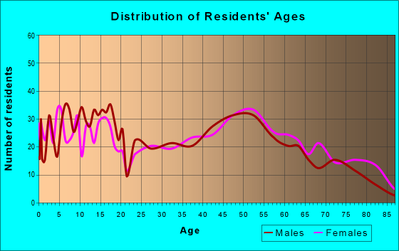 Age and Sex of Residents in zip code 64720