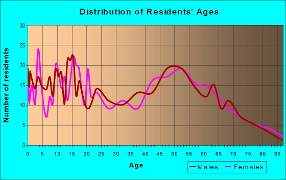 Age and Sex of Residents in zip code 64742