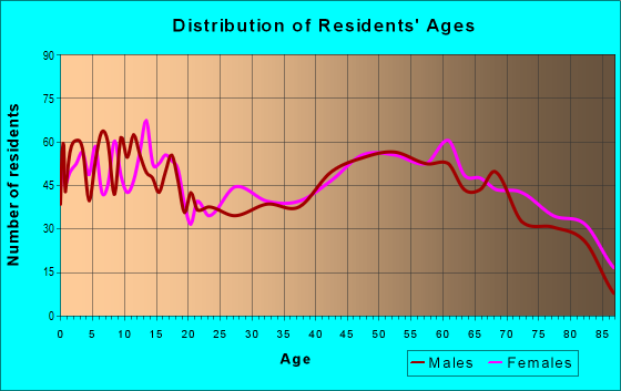 Age and Sex of Residents in zip code 64744
