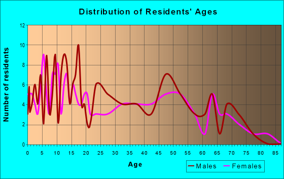 Age and Sex of Residents in zip code 64752