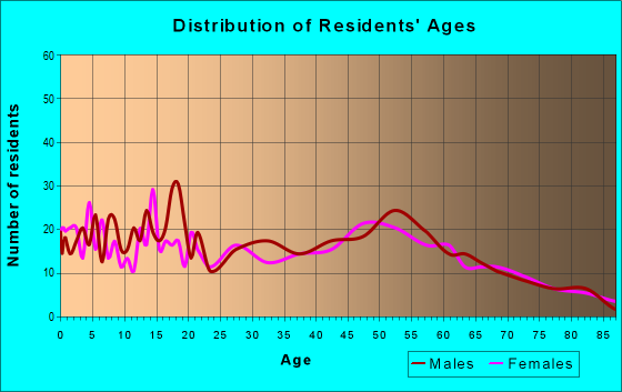 Age and Sex of Residents in zip code 64755