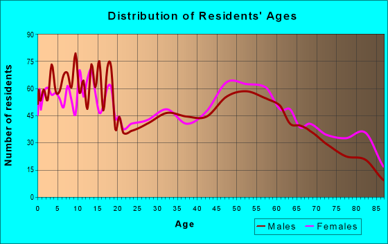 Age and Sex of Residents in zip code 64759