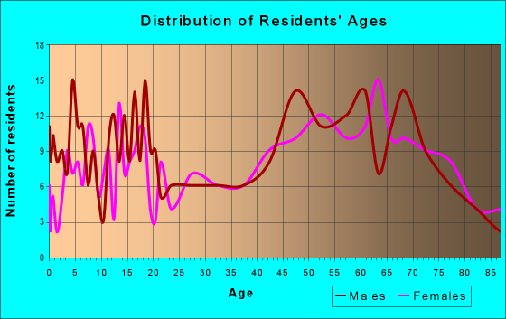Age and Sex of Residents in zip code 64763