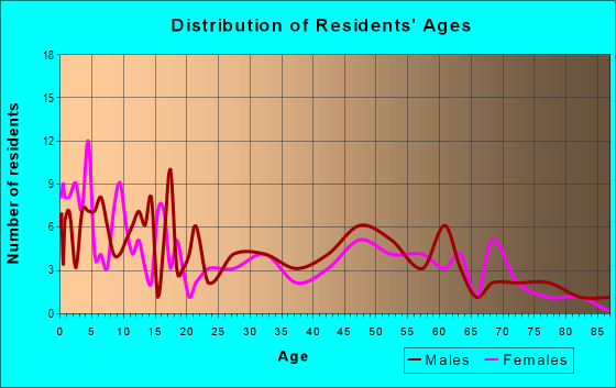 Age and Sex of Residents in zip code 64778