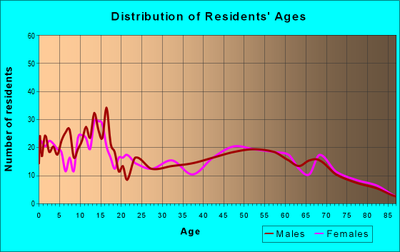 Age and Sex of Residents in zip code 64779