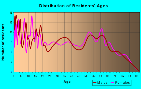 Age and Sex of Residents in zip code 64784