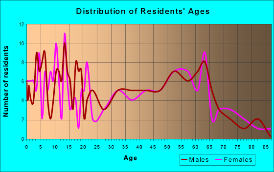 Age and Sex of Residents in zip code 64790