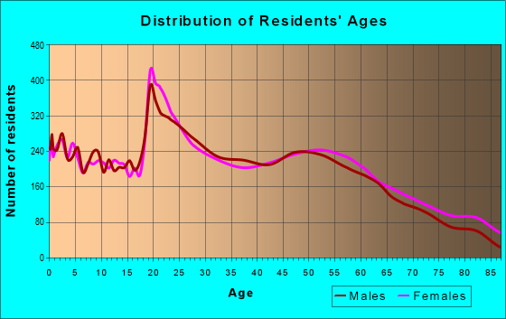 Age and Sex of Residents in zip code 64801