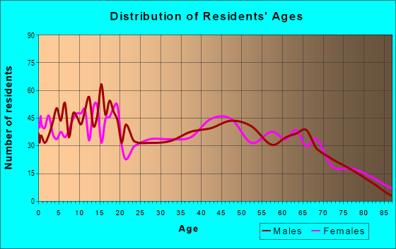 Age and Sex of Residents in zip code 64831