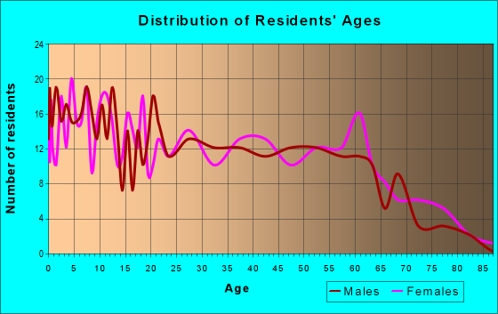 Age and Sex of Residents in zip code 64835