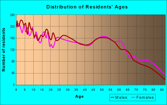 Age and Sex of Residents in zip code 64836