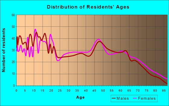 Age and Sex of Residents in zip code 64844