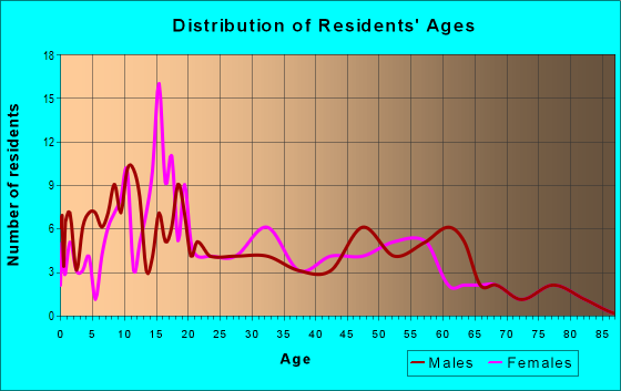 Age and Sex of Residents in zip code 64848