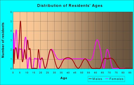 Age and Sex of Residents in zip code 64849